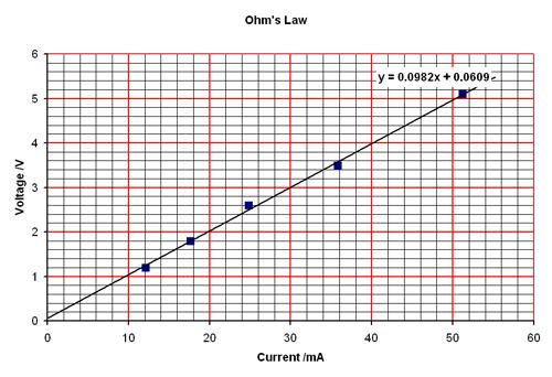 قانون أوم ثانية ثانوي   OhmsLaw6